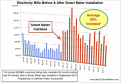 Price Increases with a Smart Meter