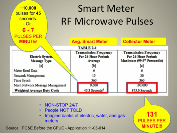 how to detect rf radiation