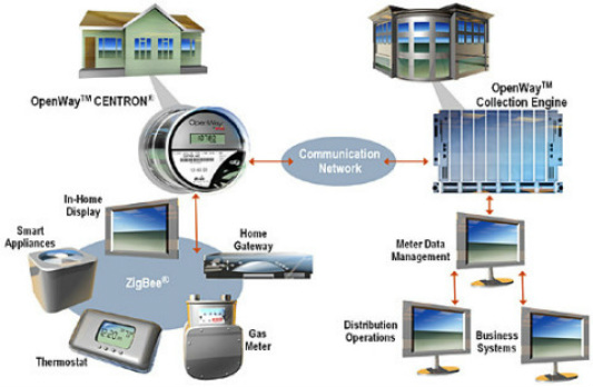 What Is A Smart Meter Stop Oc Smart Meters